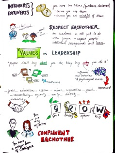 fundamentals of leadership infographic