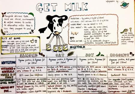get milk infographic plant-based milk